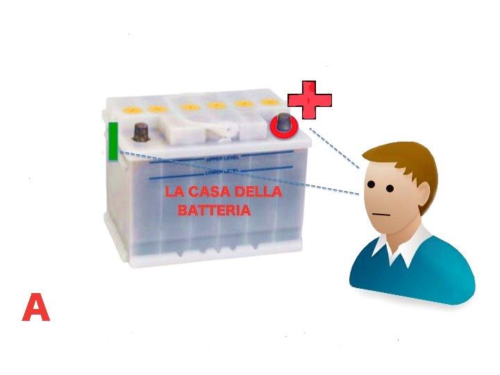 La polarita di una batteria per auto come riconoscere la - Batteria per casa ...