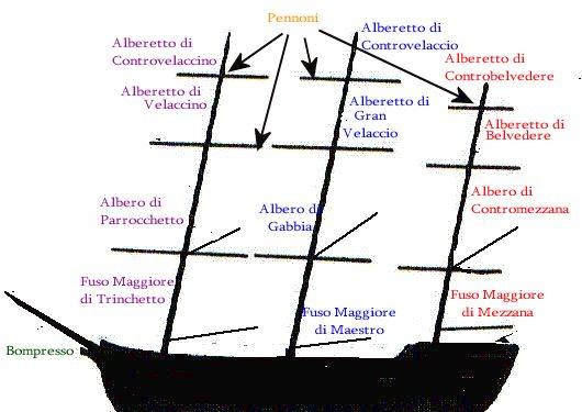 Albero di una barca a vela tutti nomi dell 39 albero di una for Parti di una barca a vela